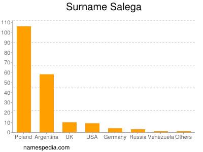 Surname Salega