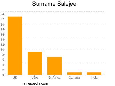 Surname Salejee