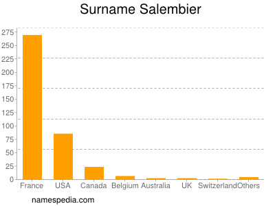 Surname Salembier