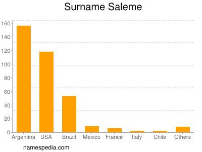 Surname Saleme