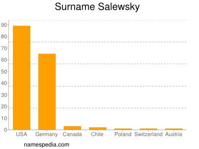 Surname Salewsky
