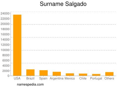 Surname Salgado