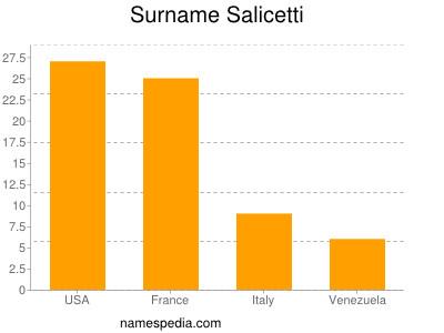 Surname Salicetti