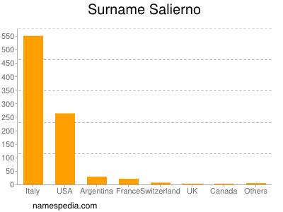 Surname Salierno