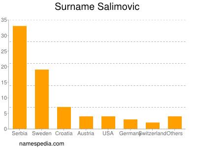 Surname Salimovic