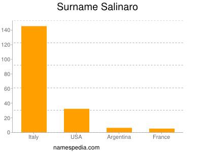 Surname Salinaro