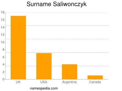 Surname Saliwonczyk