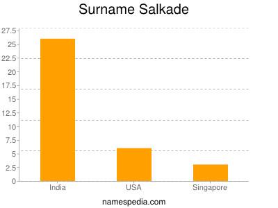 Surname Salkade