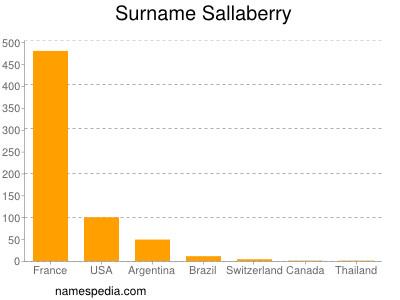 Surname Sallaberry