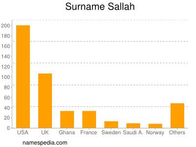 Surname Sallah