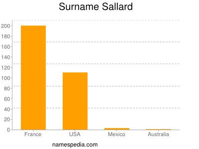 Surname Sallard