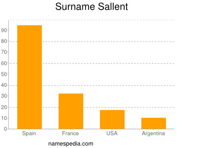 Surname Sallent