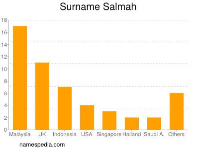 Surname Salmah