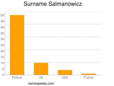 Surname Salmanowicz