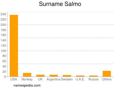 Surname Salmo