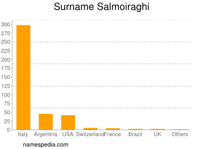 Surname Salmoiraghi