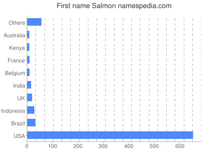 Given name Salmon
