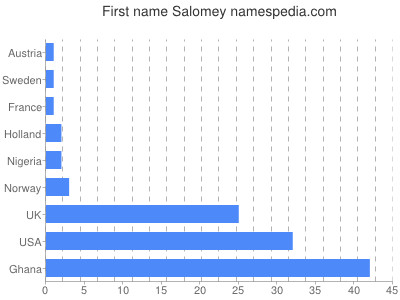 Given name Salomey