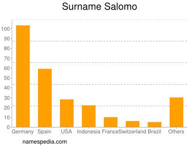 Surname Salomo