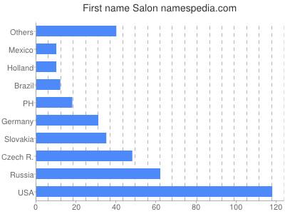 Given name Salon