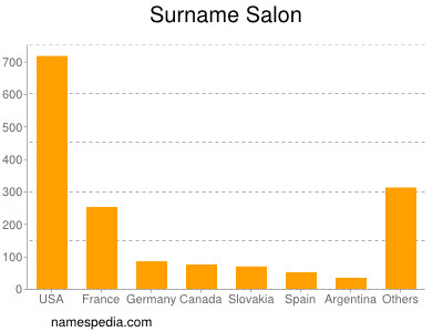 Surname Salon