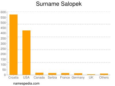 Surname Salopek