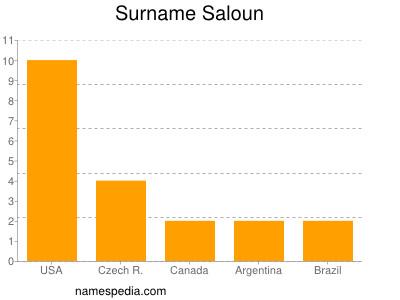Surname Saloun
