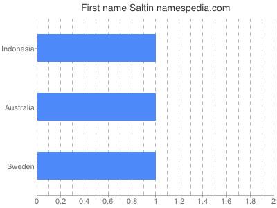Given name Saltin