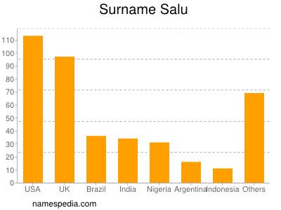 Surname Salu