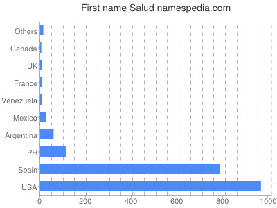 Given name Salud