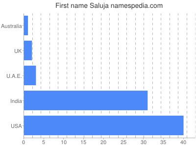 Given name Saluja