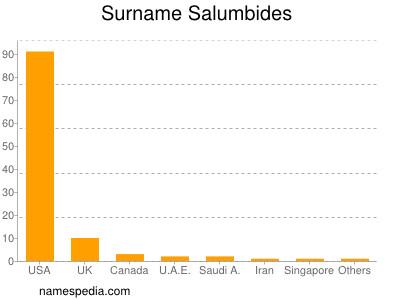 Surname Salumbides