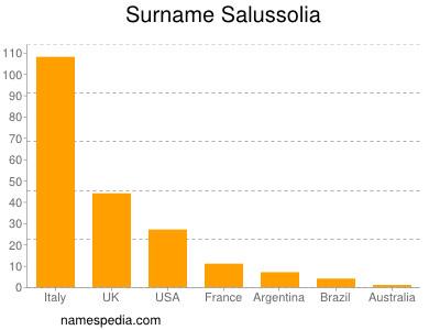 Surname Salussolia