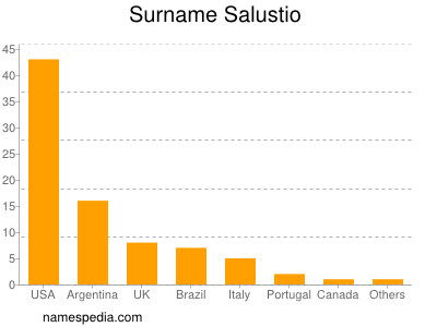 Surname Salustio