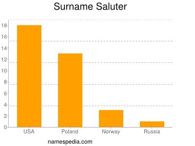 Surname Saluter