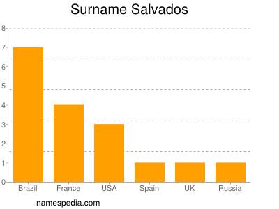 Surname Salvados
