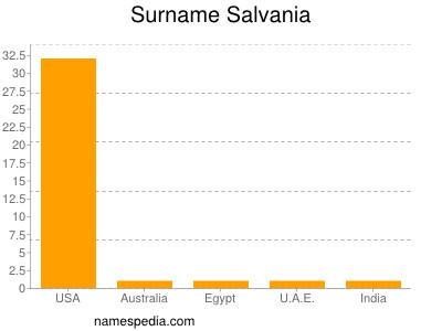 Surname Salvania