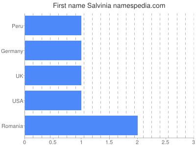 Given name Salvinia