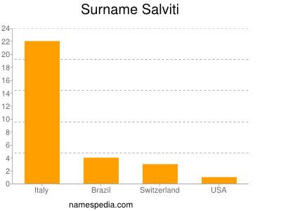 Surname Salviti