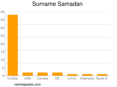 Surname Samadan