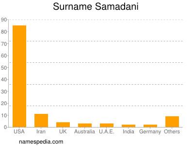 Surname Samadani