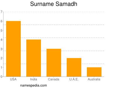 Surname Samadh