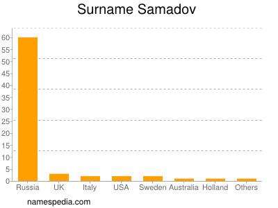 Surname Samadov