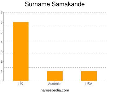 Surname Samakande