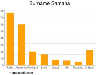 Surname Samana