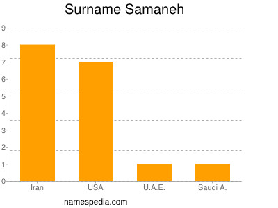 Surname Samaneh