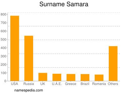 Surname Samara