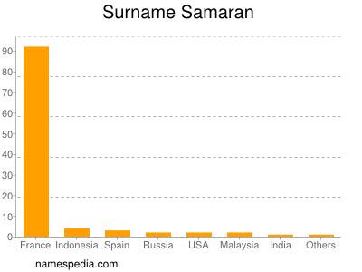 Surname Samaran