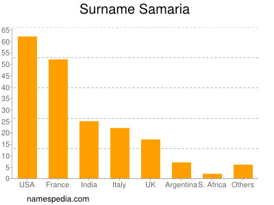 Surname Samaria