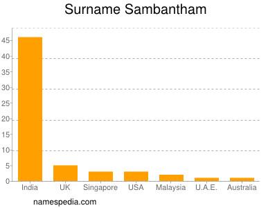 Surname Sambantham